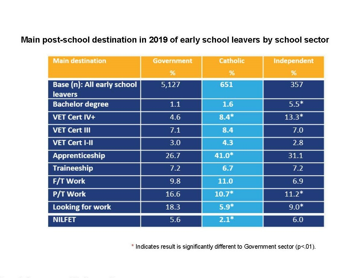 Post school in 2019 Early school leavers